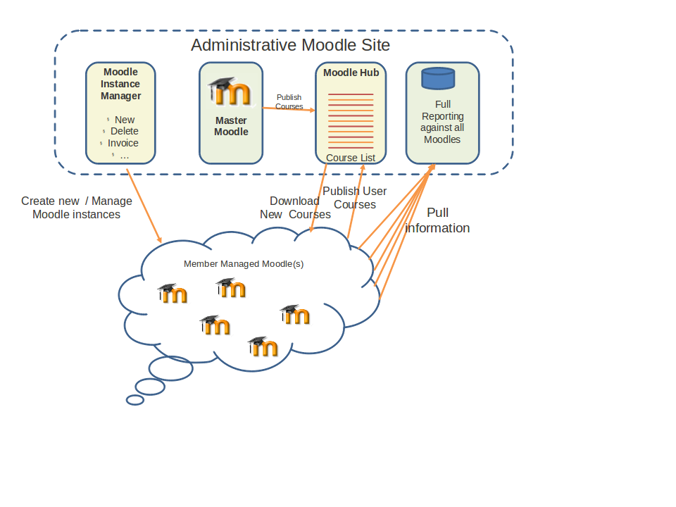 federated moodle management