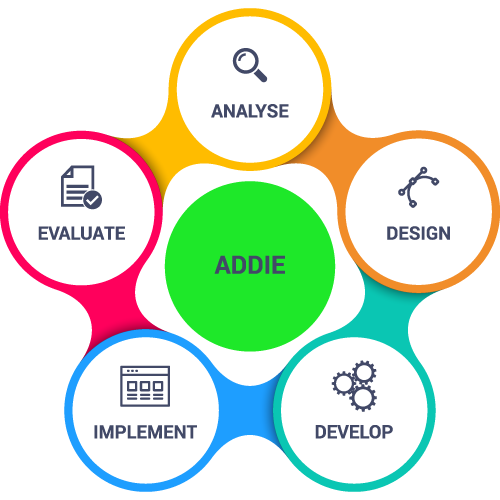 ADDIE Process Instructional Design